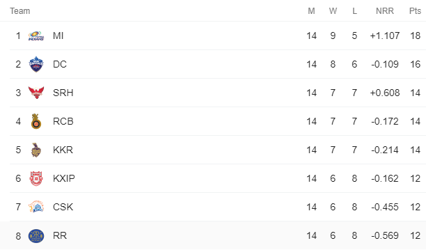 IPL 2020 : මොකක්ද මේ PLAYOFFS?